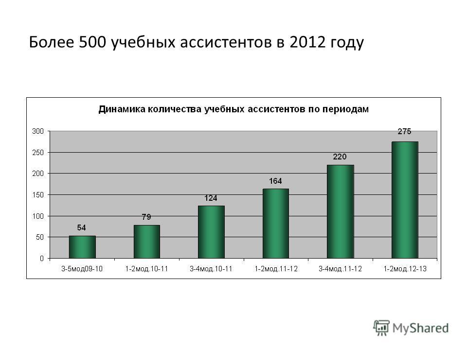 Более 500 учебных ассистентов в 2012 году