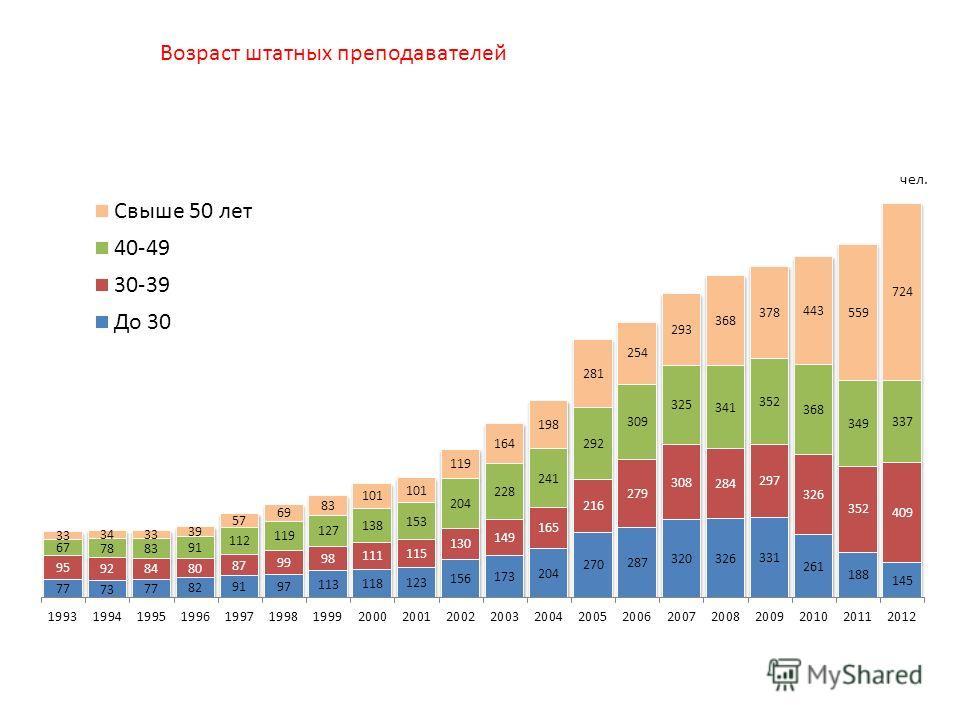 Возраст штатных преподавателей НИУ ВШЭ (Москва) в 19932012 гг., чел.