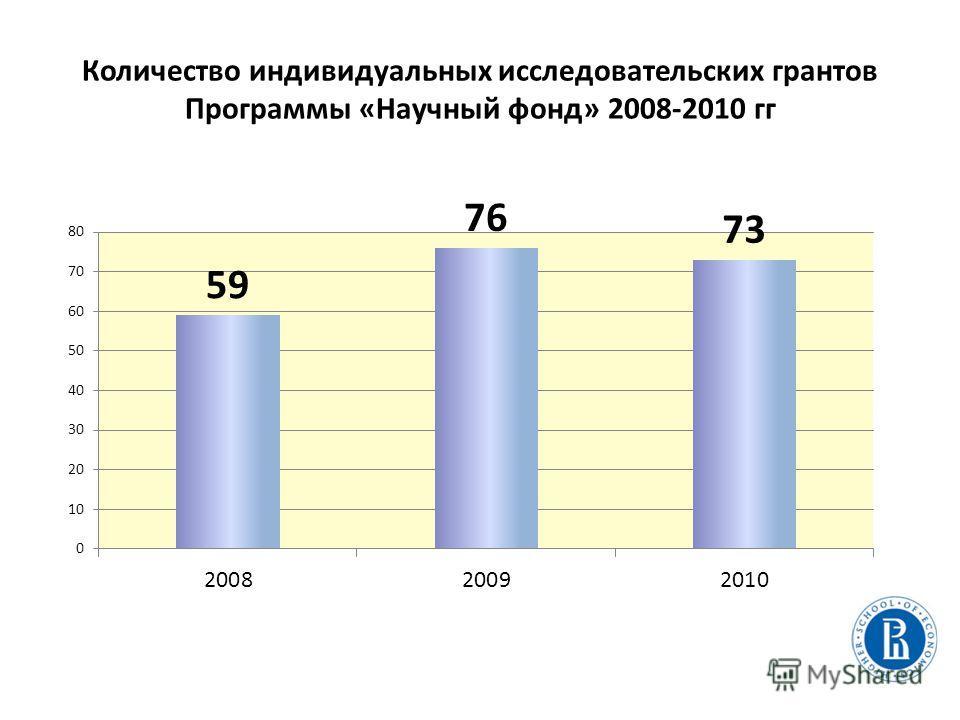 Количество индивидуальных исследовательских грантов Программы «Научный фонд» 2008-2010 гг
