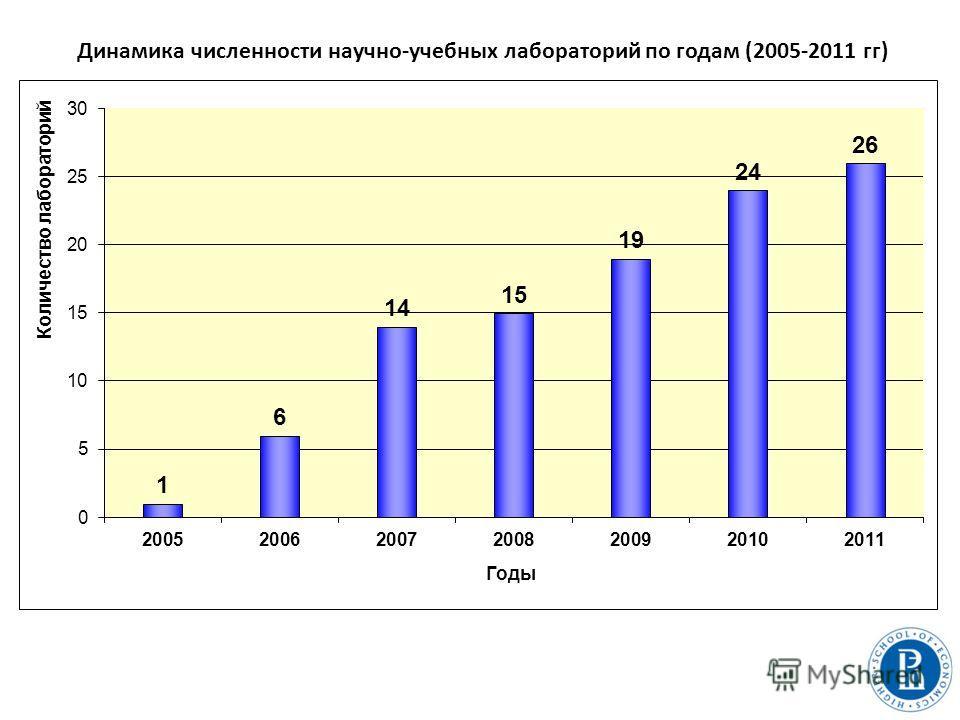 Динамика численности научно-учебных лабораторий по годам (2005-2011 гг)