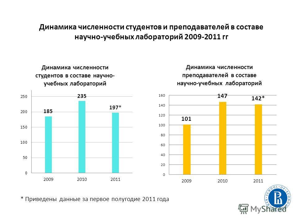 Динамика численности студентов и преподавателей в составе научно-учебных лабораторий 2009-2011 гг * Приведены данные за первое полугодие 2011 года
