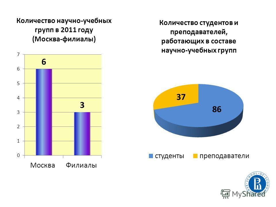 Количество научно-учебных групп в 2011 году (Москва-филиалы) Количество студентов и преподавателей, работающих в составе научно-учебных групп