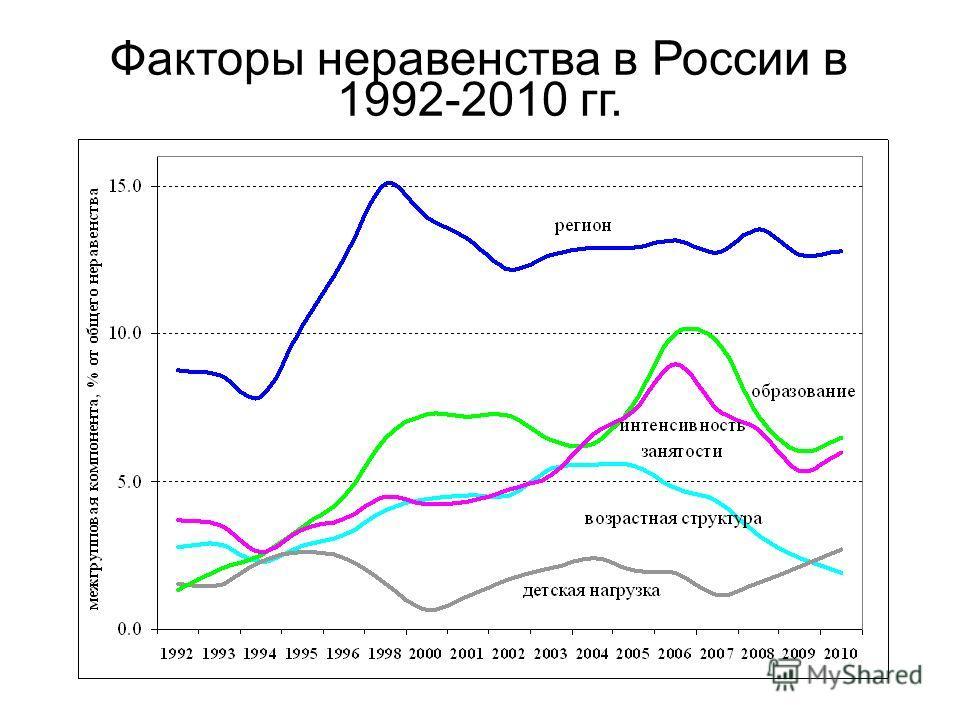 Факторы неравенства в России в 1992-2010 гг.