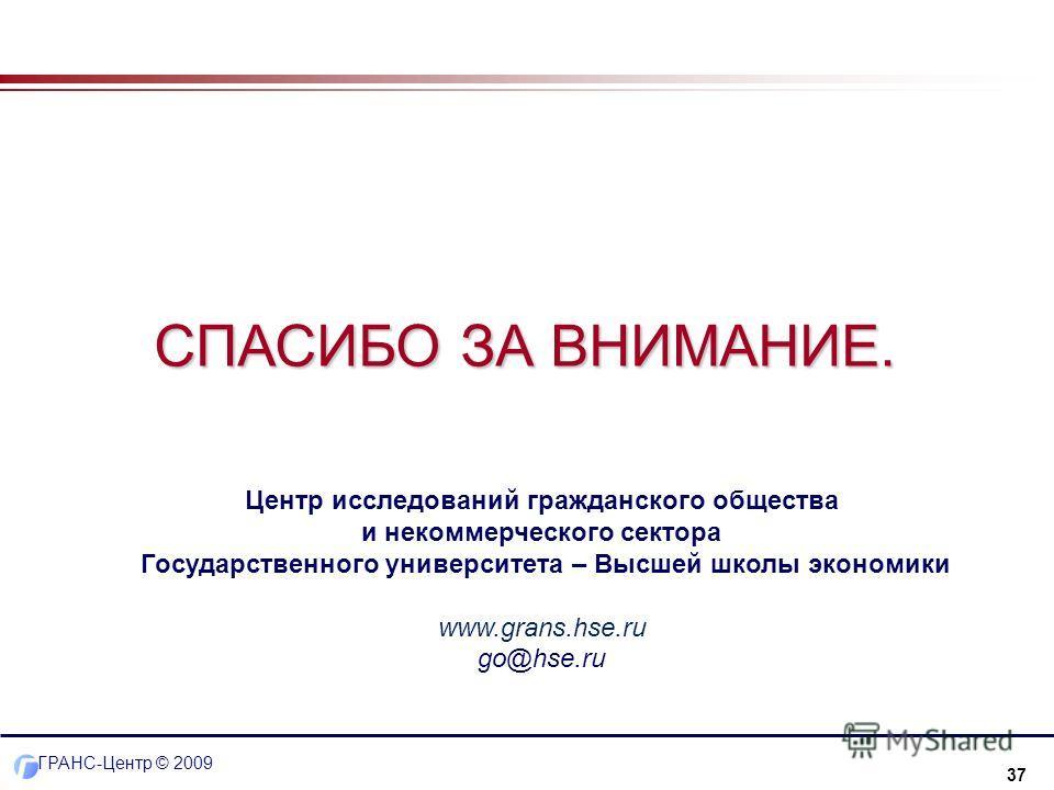 37 ГРАНС-Центр © 2009 СПАСИБО ЗА ВНИМАНИЕ. Центр исследований гражданского общества и некоммерческого сектора Государственного университета – Высшей школы экономики www.grans.hse.ru go@hse.ru