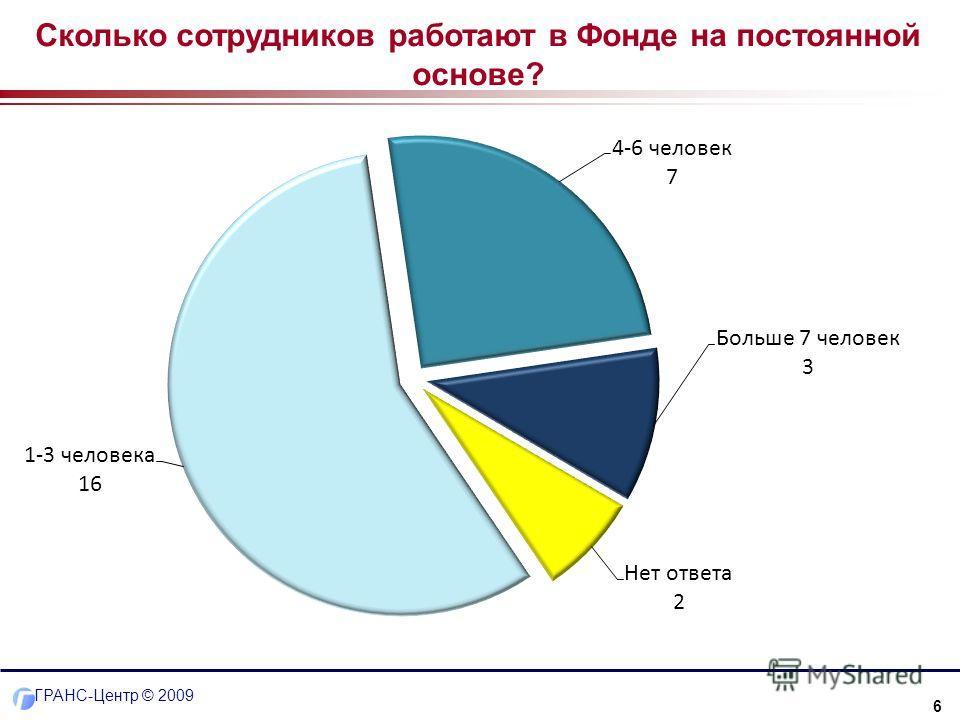 6 ГРАНС-Центр © 2009 Сколько сотрудников работают в Фонде на постоянной основе?