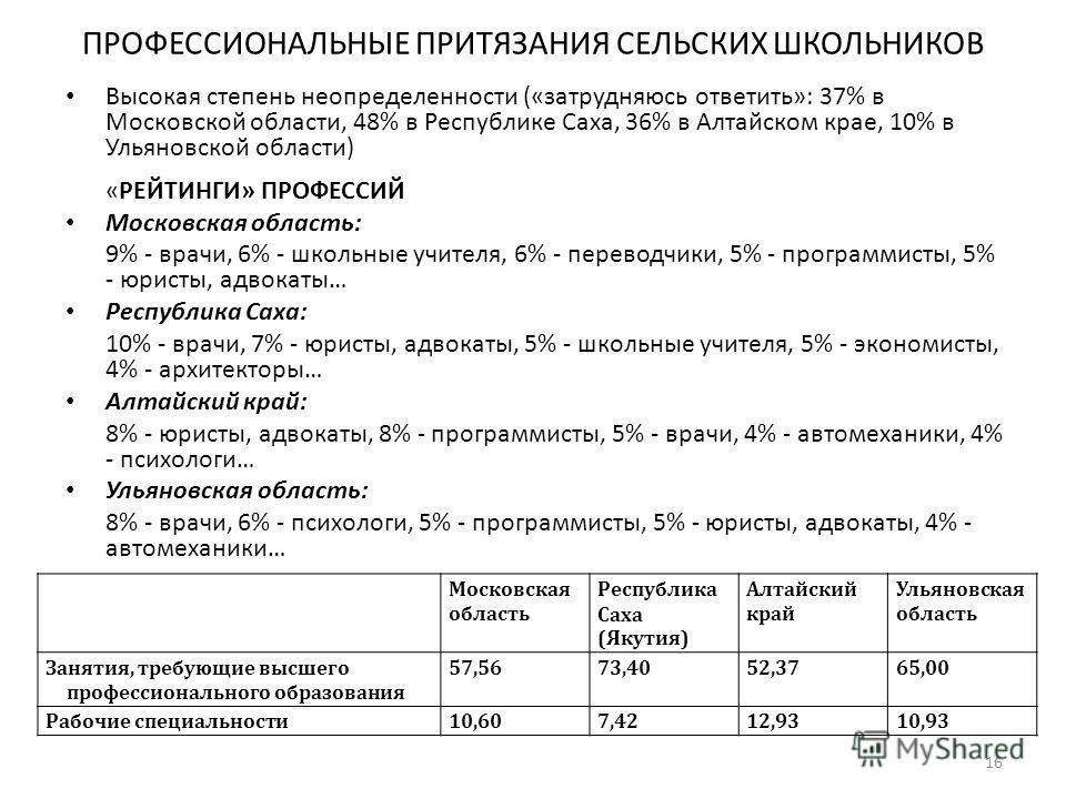 ПРОФЕССИОНАЛЬНЫЕ ПРИТЯЗАНИЯ СЕЛЬСКИХ ШКОЛЬНИКОВ Высокая степень неопределенности («затрудняюсь ответить»: 37% в Московской области, 48% в Республике Саха, 36% в Алтайском крае, 10% в Ульяновской области) «РЕЙТИНГИ» ПРОФЕССИЙ Московская область: 9% -