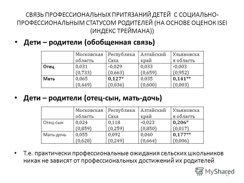 СВЯЗЬ ПРОФЕССИОНАЛЬНЫХ ПРИТЯЗАНИЙ ДЕТЕЙ С СОЦИАЛЬНО- ПРОФЕССИОНАЛЬНЫМ СТАТУСОМ РОДИТЕЛЕЙ (НА ОСНОВЕ ОЦЕНОК ISEI (ИНДЕКС ТРЕЙМАНА)) Дети – родители (обобщенная связь) 17 Московская область Республика Саха Алтайский край Ульяновска я область Отец 0,031