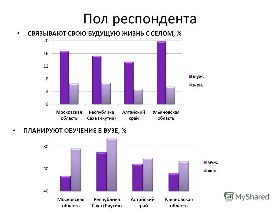 Пол респондента СВЯЗЫВАЮТ СВОЮ БУДУЩУЮ ЖИЗНЬ С СЕЛОМ, % ПЛАНИРУЮТ ОБУЧЕНИЕ В ВУЗЕ, %
