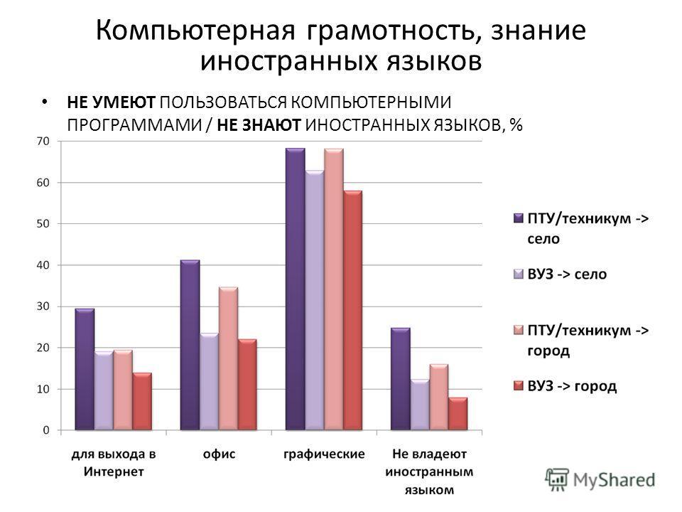 Компьютерная грамотность, знание иностранных языков НЕ УМЕЮТ ПОЛЬЗОВАТЬСЯ КОМПЬЮТЕРНЫМИ ПРОГРАММАМИ / НЕ ЗНАЮТ ИНОСТРАННЫХ ЯЗЫКОВ, %