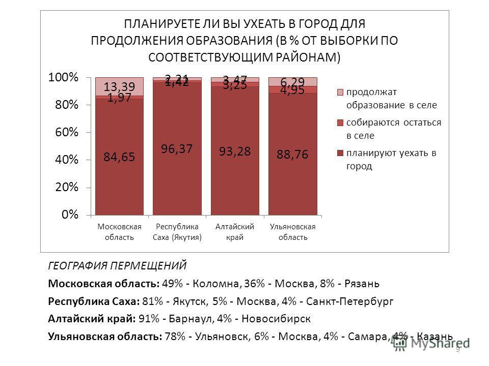 ГЕОГРАФИЯ ПЕРМЕЩЕНИЙ Московская область: 49% - Коломна, 36% - Москва, 8% - Рязань Республика Саха: 81% - Якутск, 5% - Москва, 4% - Санкт-Петербург Алтайский край: 91% - Барнаул, 4% - Новосибирск Ульяновская область: 78% - Ульяновск, 6% - Москва, 4% -