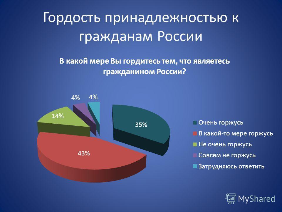 Гордость принадлежностью к гражданам России