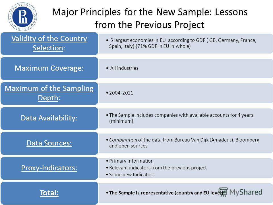 Major Principles for the New Sample: Lessons from the Previous Project 5 largest economies in EU according to GDP ( GB, Germany, France, Spain, Italy) (71% GDP in EU in whole) Validity of the Country Selection: All industries Maximum Coverage: 2004-2
