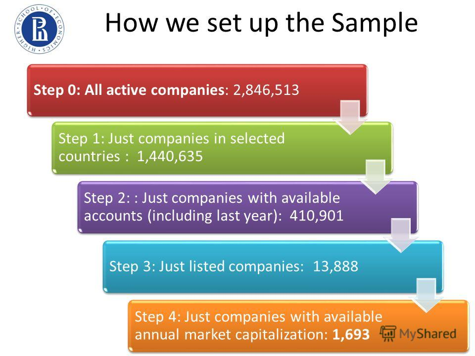 How we set up the Sample Step 0: All active companies: 2,846,513 Step 1: Just companies in selected countries : 1,440,635 Step 2: : Just companies with available accounts (including last year): 410,901 Step 3: Just listed companies: 13,888 Step 4: Ju