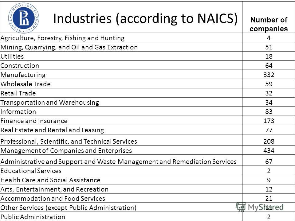 Number of companies Agriculture, Forestry, Fishing and Hunting4 Mining, Quarrying, and Oil and Gas Extraction51 Utilities18 Construction64 Manufacturing332 Wholesale Trade59 Retail Trade32 Transportation and Warehousing34 Information83 Finance and In