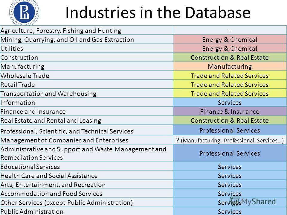 Industries in the Database Agriculture, Forestry, Fishing and Hunting- Mining, Quarrying, and Oil and Gas ExtractionEnergy & Chemical UtilitiesEnergy & Chemical ConstructionConstruction & Real Estate Manufacturing Wholesale TradeTrade and Related Ser
