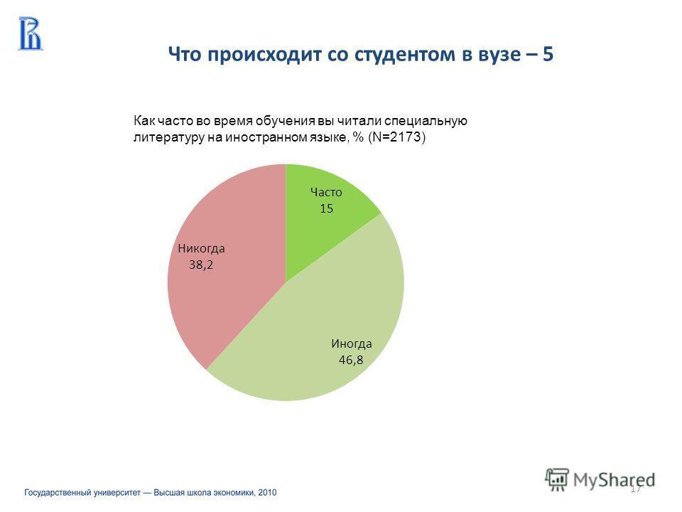 Что происходит со студентом в вузе – 5 17 Как часто во время обучения вы читали специальную литературу на иностранном языке, % (N=2173)