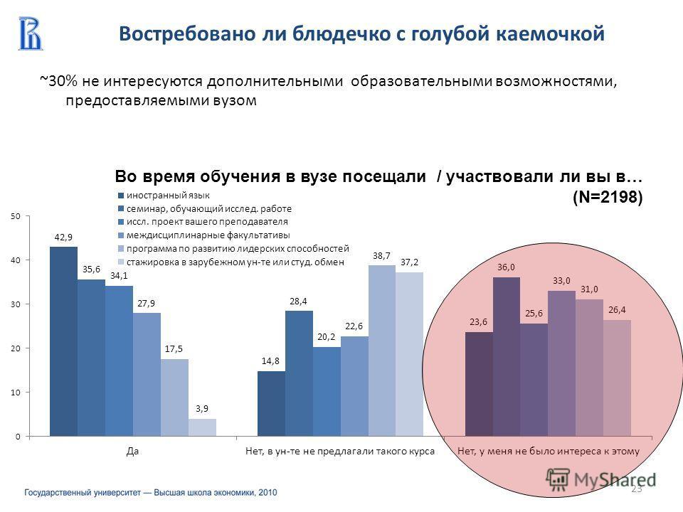~30% не интересуются дополнительными образовательными возможностями, предоставляемыми вузом Востребовано ли блюдечко с голубой каемочкой 23 Во время обучения в вузе посещали / участвовали ли вы в… (N=2198)