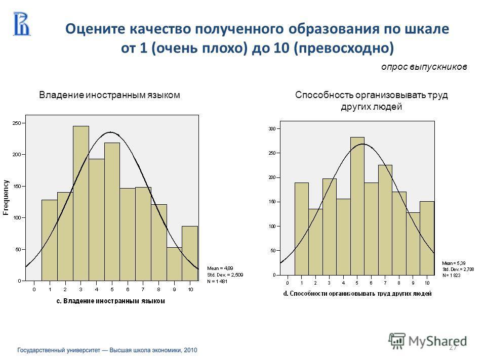 Оцените качество полученного образования по шкале от 1 (очень плохо) до 10 (превосходно) 27 опрос выпускников Владение иностранным языкомСпособность организовывать труд других людей