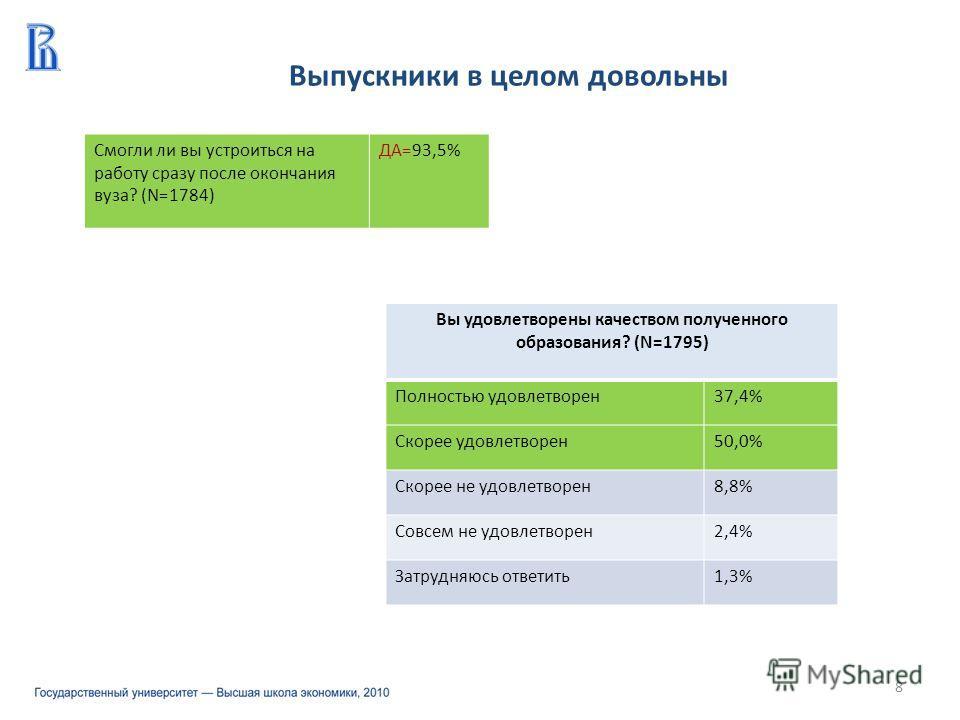 Выпускники в целом довольны 8 Смогли ли вы устроиться на работу сразу после окончания вуза? (N=1784) ДА=93,5% Вы удовлетворены качеством полученного образования? (N=1795) Полностью удовлетворен37,4% Скорее удовлетворен50,0% Скорее не удовлетворен8,8%