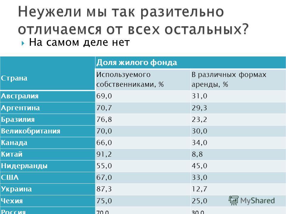 На самом деле нет Страна Доля жилого фонда Используемого собственниками, % В различных формах аренды, % Австралия69,031,0 Аргентина70,729,3 Бразилия76,823,2 Великобритания70,030,0 Канада66,034,0 Китай91,28,8 Нидерланды55,045,0 США67,033,0 Украина87,3