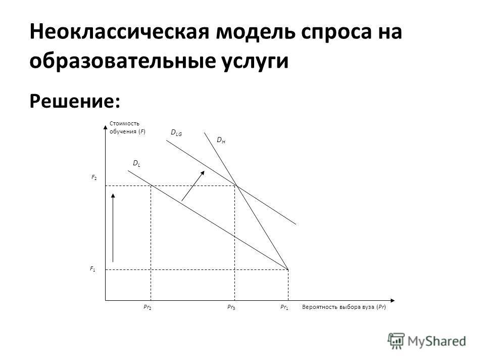 Неоклассическая модель спроса на образовательные услуги Решение: Вероятность выбора вуза (Pr) DLDL DHDH D LG Стоимость обучения (F) Pr 1 Pr 2 Pr 3 F 1 F 2