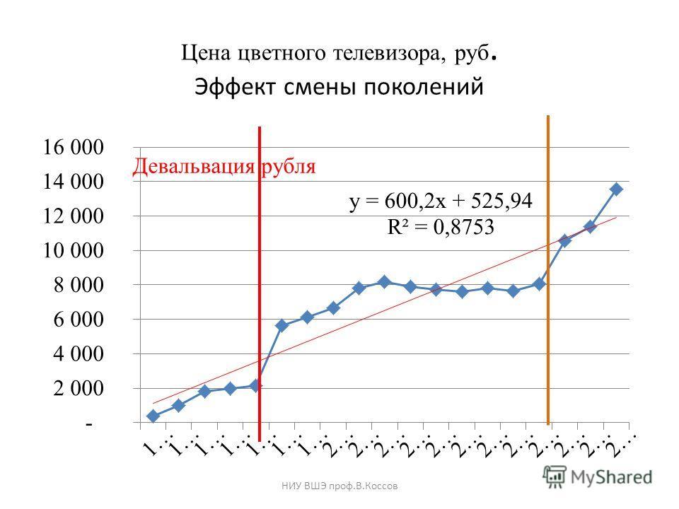 Цена цветного телевизора, руб. Эффект смены поколений НИУ ВШЭ проф.В.Коссов