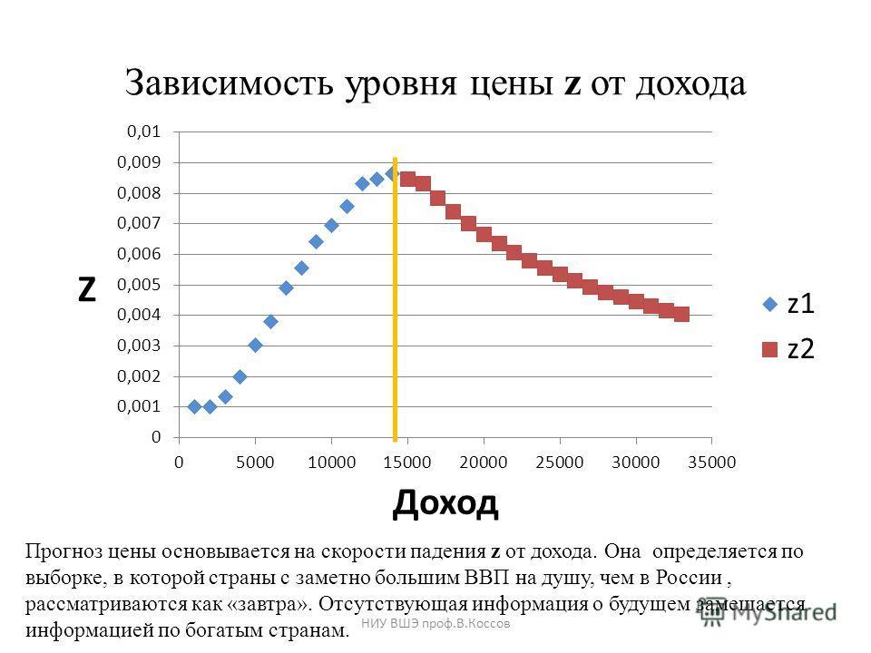 Зависимость уровня цены z от дохода Прогноз цены основывается на скорости падения z от дохода. Она определяется по выборке, в которой страны с заметно большим ВВП на душу, чем в России, рассматриваются как «завтра». Отсутствующая информация о будущем