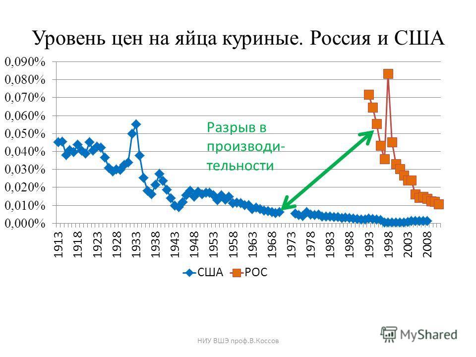Уровень цен на яйца куриные. Россия и США НИУ ВШЭ проф.В.Коссов