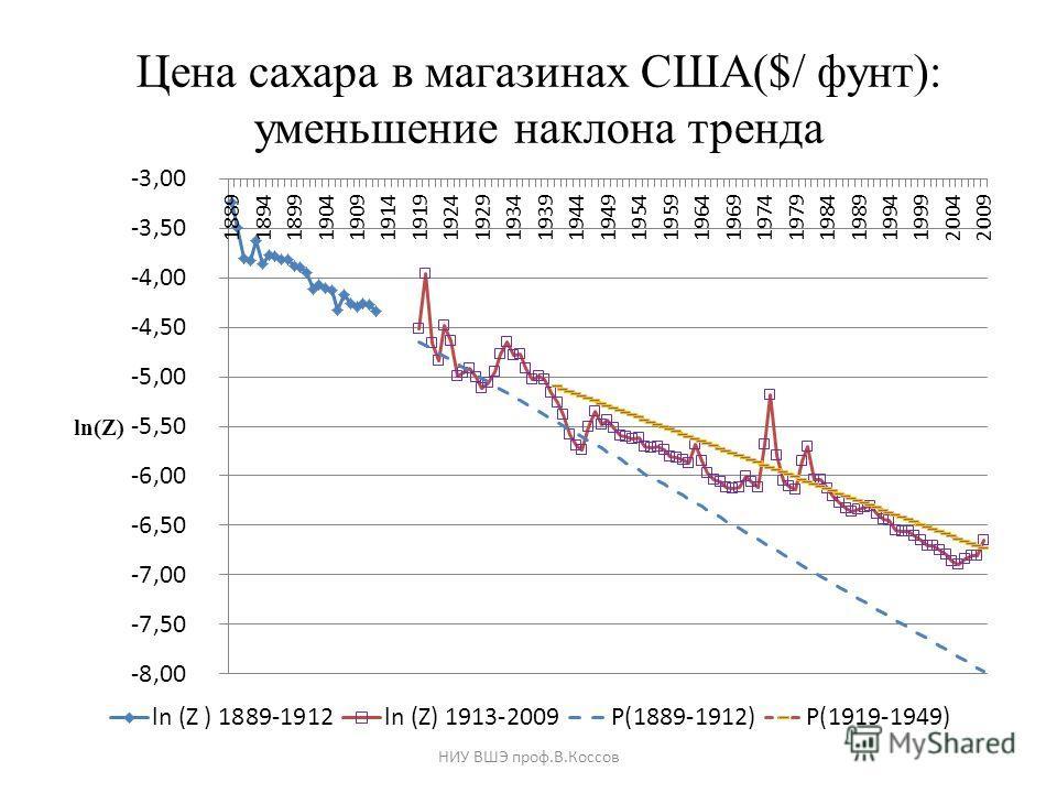Цена сахара в магазинах США($/ фунт): уменьшение наклона тренда НИУ ВШЭ проф.В.Коссов