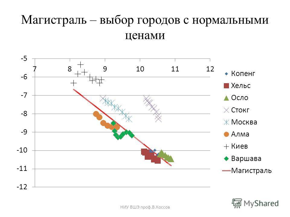 Магистраль – выбор городов с нормальными ценами НИУ ВШЭ проф.В.Коссов