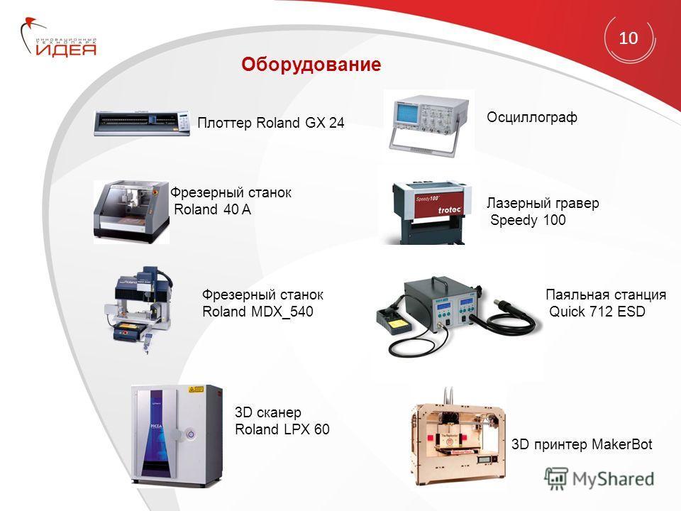 10 Оборудование Фрезерный станок Roland MDX_540 Фрезерный станок Roland 40 A 3D сканер Roland LPX 60 Плоттер Roland GX 24 Лазерный гравер Speedy 100 Паяльная станция Quick 712 ESD Осциллограф 3D принтер MakerBot