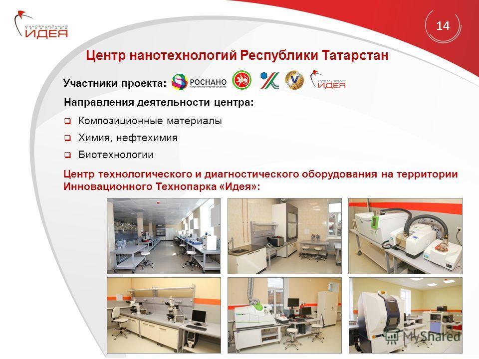 Центр нанотехнологий Республики Татарстан Направления деятельности центра: Композиционные материалы Химия, нефтехимия Биотехнологии Центр технологического и диагностического оборудования на территории Инновационного Технопарка «Идея»: Участники проек
