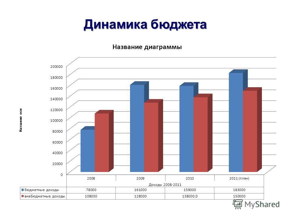 Динамика бюджета