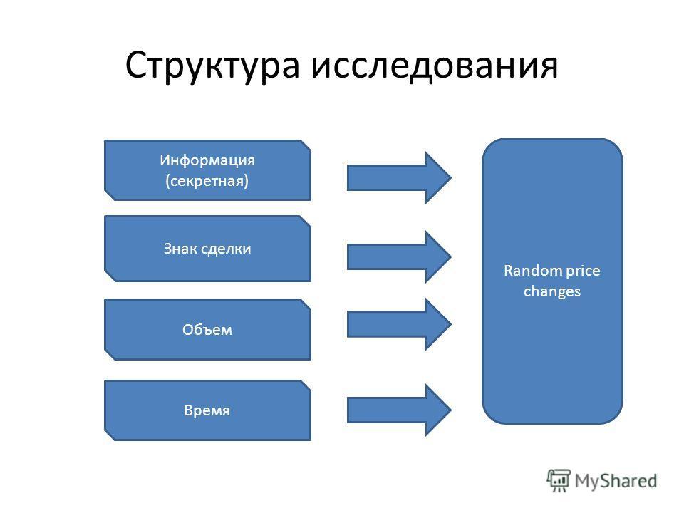 Структура исследования Random price changes Информация (секретная) Знак сделки Объем Время