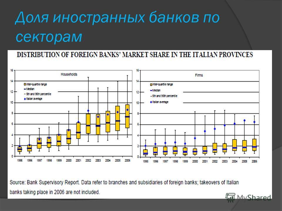 Доля иностранных банков по секторам