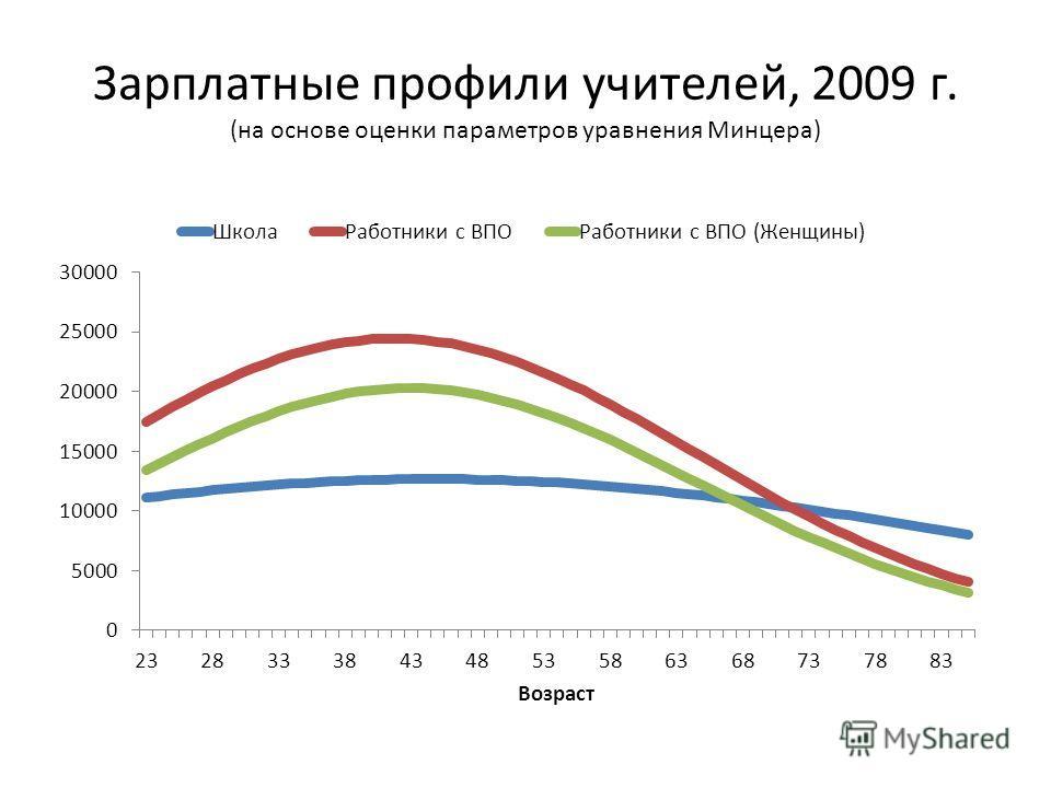 Зарплатные профили учителей, 2009 г. (на основе оценки параметров уравнения Минцера)