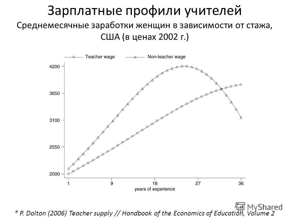 Зарплатные профили учителей Среднемесячные заработки женщин в зависимости от стажа, США (в ценах 2002 г.) * P. Dolton (2006) Teacher supply // Handbook of the Economics of Education, Volume 2