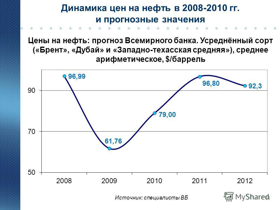 Динамика цен на нефть в 2008-2010 гг. и прогнозные значения Цены на нефть: прогноз Всемирного банка. Усреднённый сорт («Брент», «Дубай» и «Западно-техасская средняя»), среднее арифметическое, $/баррель 14