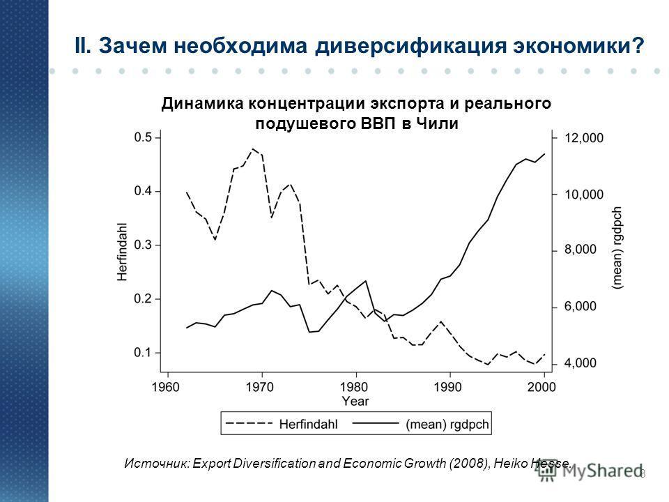 8 Динамика концентрации экспорта и реального подушевого ВВП в Чили Источник: Export Diversification and Economic Growth (2008), Heiko Hesse. II. Зачем необходима диверсификация экономики?