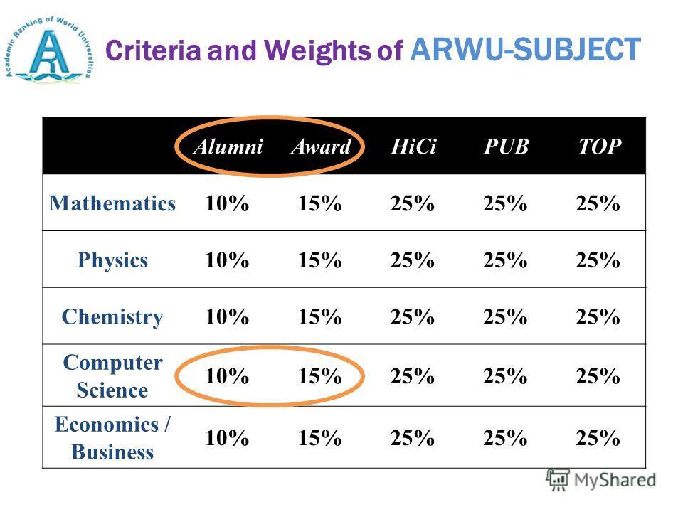 Criteria and Weights of ARWU-SUBJECT AlumniAwardHiCiPUBTOP Mathematics10%15%25% Physics10%15%25% Chemistry10%15%25% Computer Science 10%15%25% Economics / Business 10%15%25%