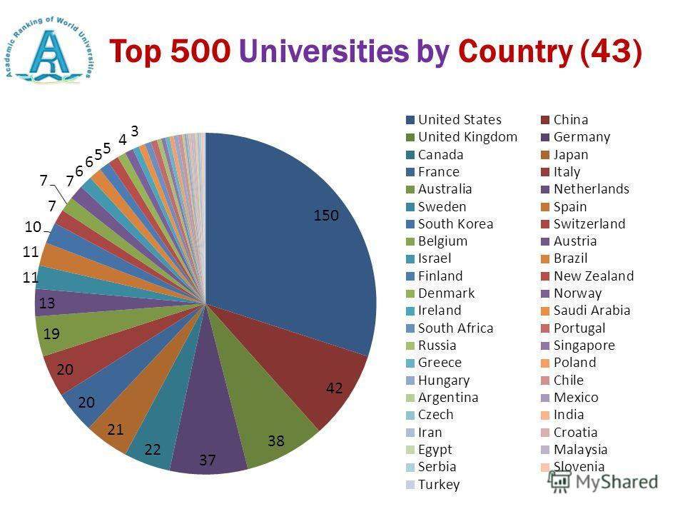 Top 500 Universities by Country (43)