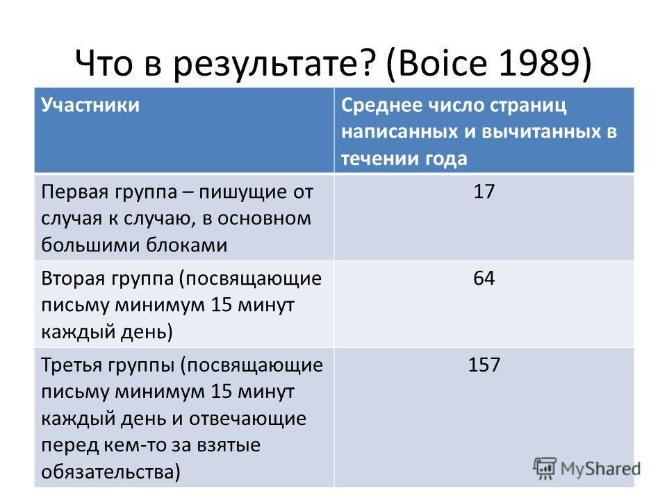 Что в результате? (Boice 1989) УчастникиСреднее число страниц написанных и вычитанных в течении года Первая группа – пишущие от случая к случаю, в основном большими блоками 17 Вторая группа (посвящающие письму минимум 15 минут каждый день) 64 Третья