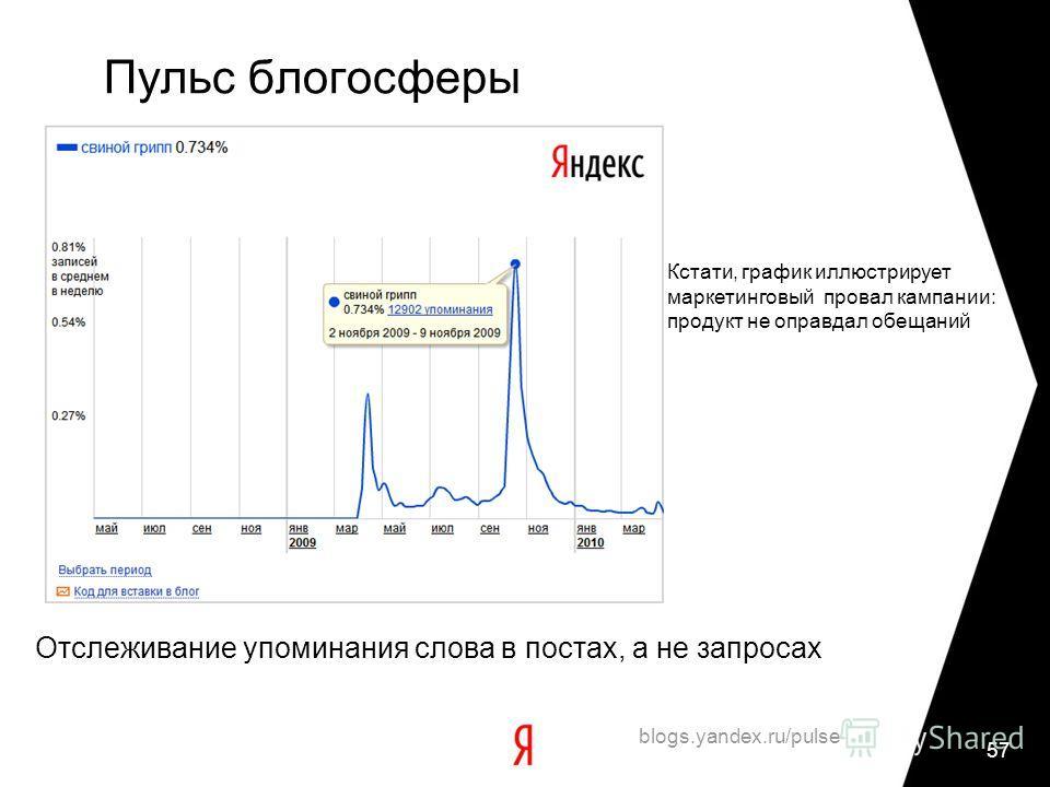 57 Пульс блогосферы blogs.yandex.ru/pulse Отслеживание упоминания слова в постах, а не запросах Кстати, график иллюстрирует маркетинговый провал кампании: продукт не оправдал обещаний