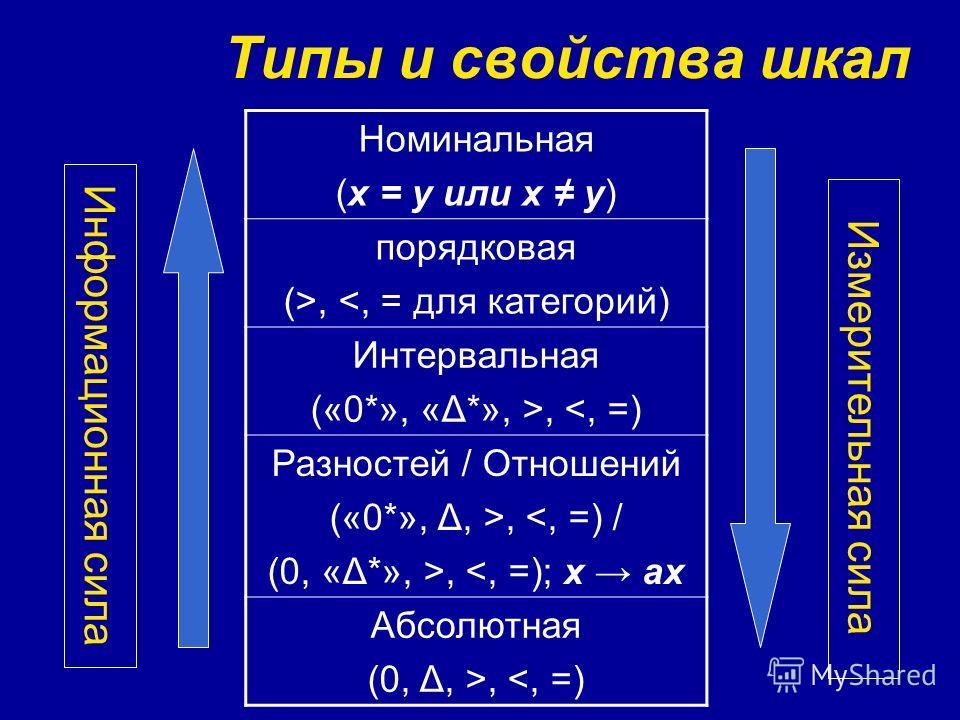 Типы и свойства шкал Номинальная (х = у или х у) порядковая (>, , , , ,