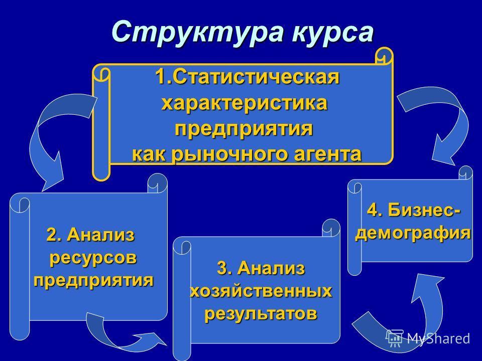 Структура курса 1.Статистическая характеристикапредприятия как рыночного агента 2. Анализ ресурсовпредприятия 3. Анализ хозяйственныхрезультатов 4. Бизнес- демография