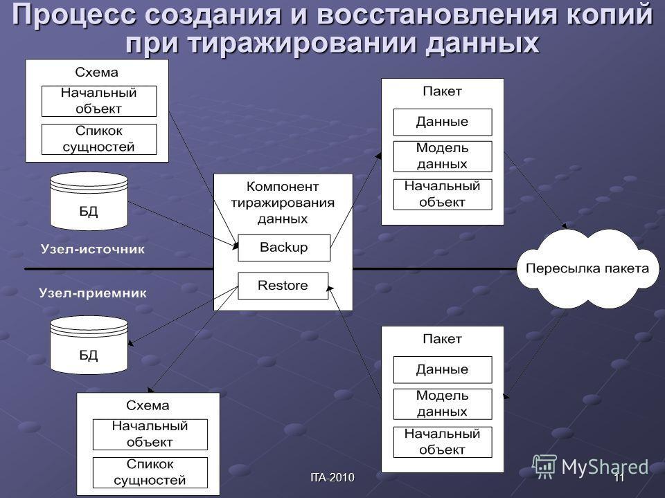 11ITA-2010 Процесс создания и восстановления копий при тиражировании данных