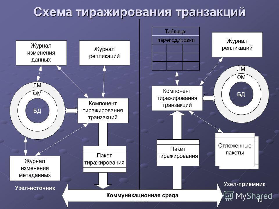 13ITA-2010 Схема тиражирования транзакций