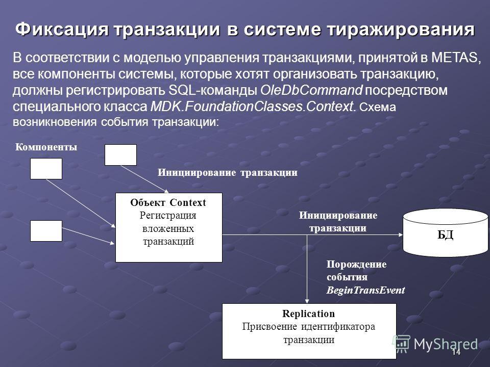 14ITA-2010 Фиксация транзакции в системе тиражирования В соответствии с моделью управления транзакциями, принятой в METAS, все компоненты системы, которые хотят организовать транзакцию, должны регистрировать SQL-команды OleDbCommand посредством специ
