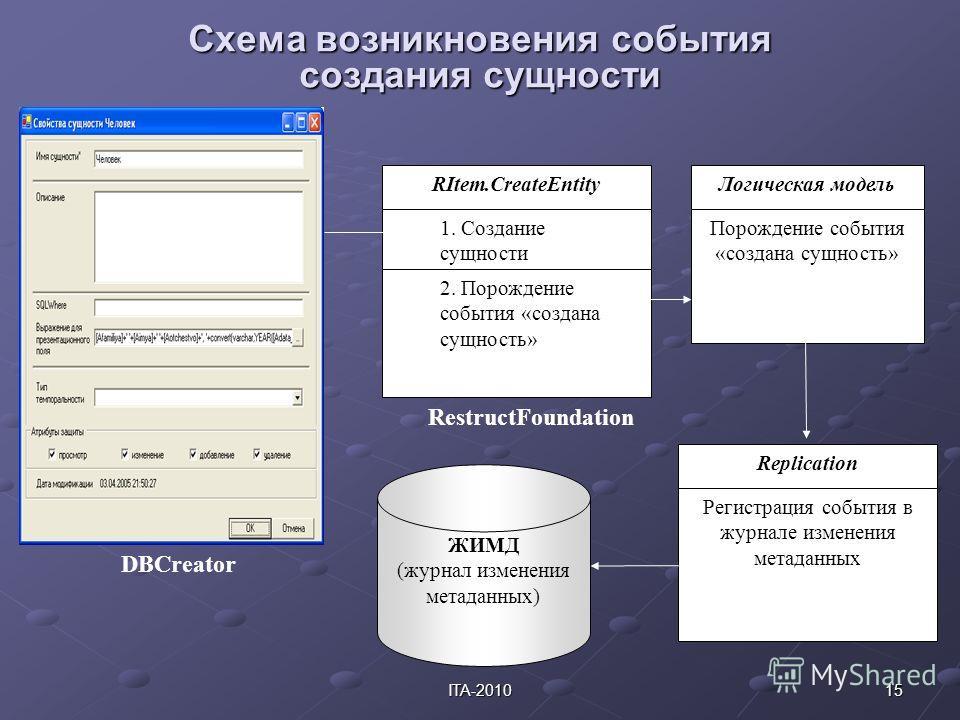 15ITA-2010 Схема возникновения события создания сущности DBCreator RestructFoundation RItem.CreateEntity 1. Создание сущности 2. Порождение события «создана сущность» Логическая модель Порождение события «создана сущность» Replication Регистрация соб