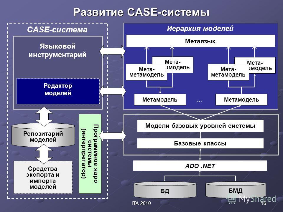 16ITA-2010 Развитие CASE-системы БД БМД Модели базовых уровней системы ADO.NET Базовые классы Метамодель … Мета- метамодель Метаязык Программное ядро системы (интерпретатор) CASE-система Языковой инструментарий Редактор моделей Иерархия моделей Средс